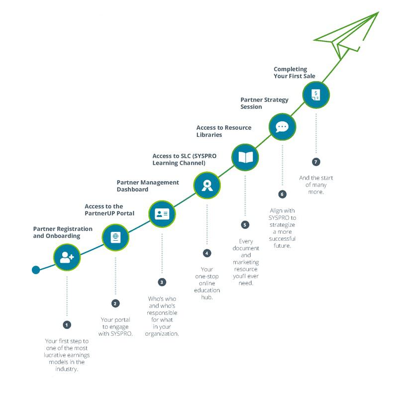 SYSPRO-ERP-software-system-2020-partner-journey-final